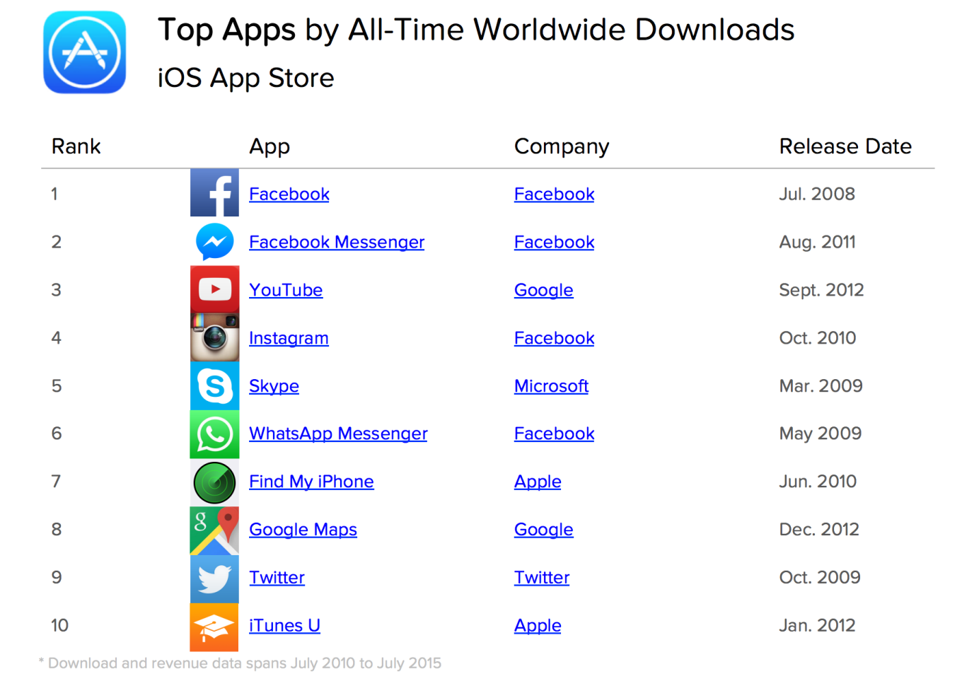 Top All-Time Worldwide Downloads