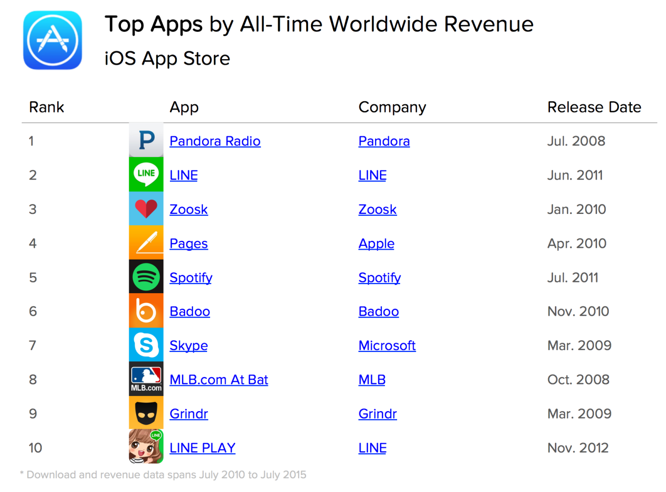 Top All-Time Worldwide Revenue