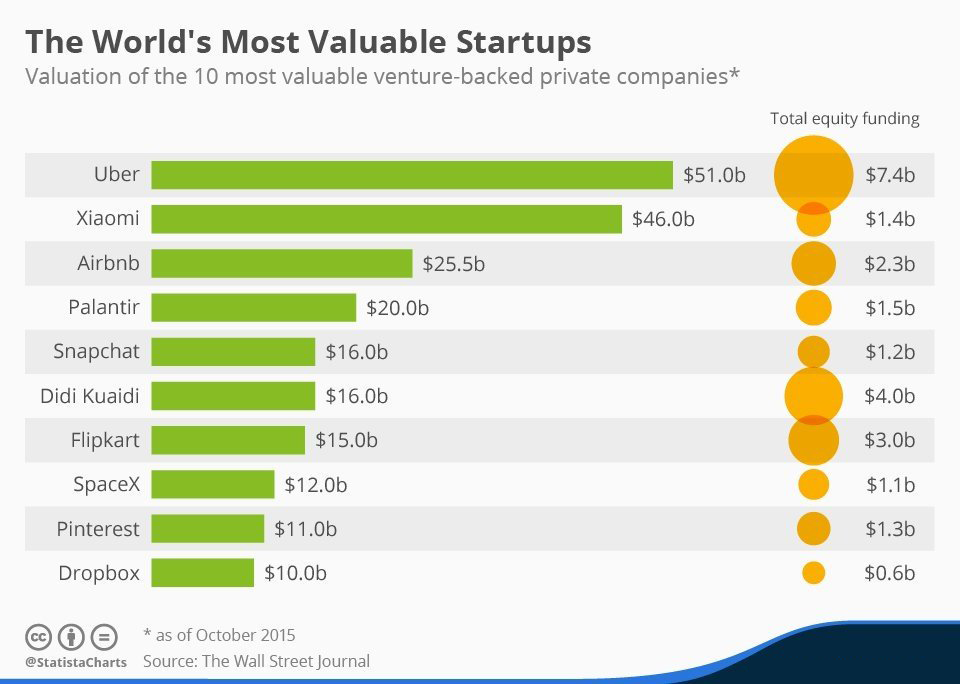 Uber Most Valuable Startup