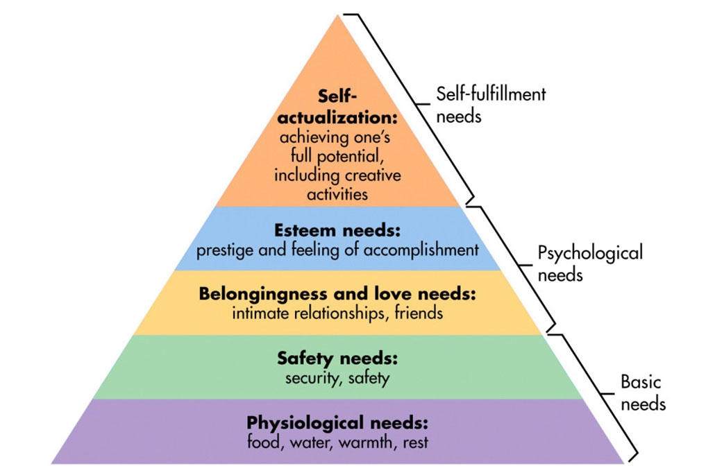 From Simply Psychology's article on Maslow's Hierarchy of Needs