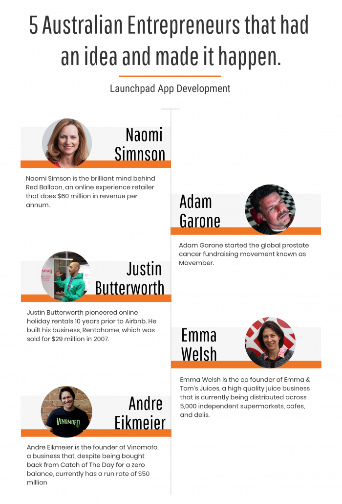 5 Australian Entrepreneurs that had an idea and made it happen. Launchpad App Development. Naomi Simson: Naomi Simson is the brilliant mind behind Red Balloon, an online experience retailer that does $60 million in revenue per annum. Adam Garone: Adam Garone started the global prostate cancer fundraising movement known as Movember. Justin Butterworth: Justin Butterworth pioneered online holiday rentals 10 years prior to Airbnb. He built his business, Rentahome, Which was sold for $29 million in 2007. Emma Welsh: Emma Welsh is the co founder of Emma & Tom's Juices, a high quality juice business that is currently being distributed across 5,000 independent supermarkets, cafes, and delis. Andre Eikmeier: Andre Eikmeier is the founder of Vinomofo, a business that, despite being bought back from Catch of The Day for a zero balance, currently has a run rate of $50 million.